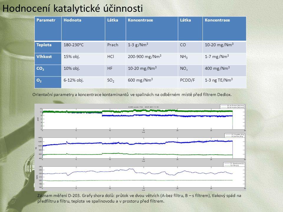 Hodnocení katalytické účinnosti ParametrHodnotaLátkaKoncentraceLátkaKoncentrace Teplota180-230 o CPrach1-3 g/Nm 3 CO10-20 mg/Nm 3 Vlhkost15% obj.HCl20