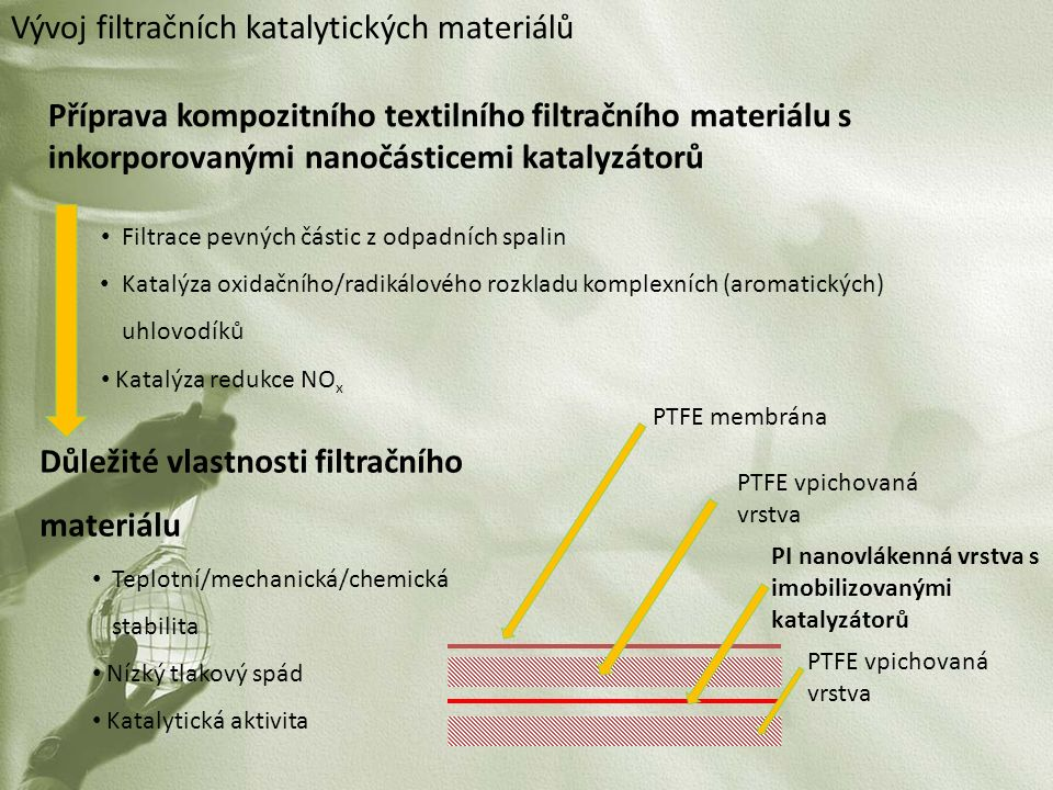 Vývoj filtračních katalytických materiálů Příprava kompozitního textilního filtračního materiálu s inkorporovanými nanočásticemi katalyzátorů Filtrace