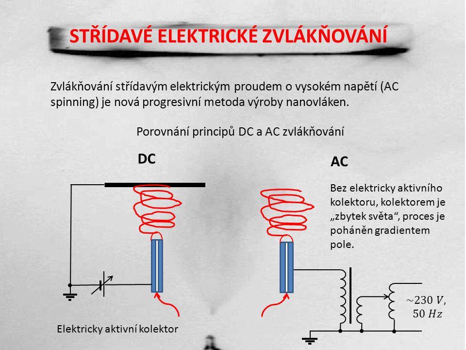 STŘÍDAVÉ ELEKTRICKÉ ZVLÁKŇOVÁNÍ Zvlákňování střídavým elektrickým proudem o vysokém napětí (AC spinning) je nová progresivní metoda výroby nanovláken.