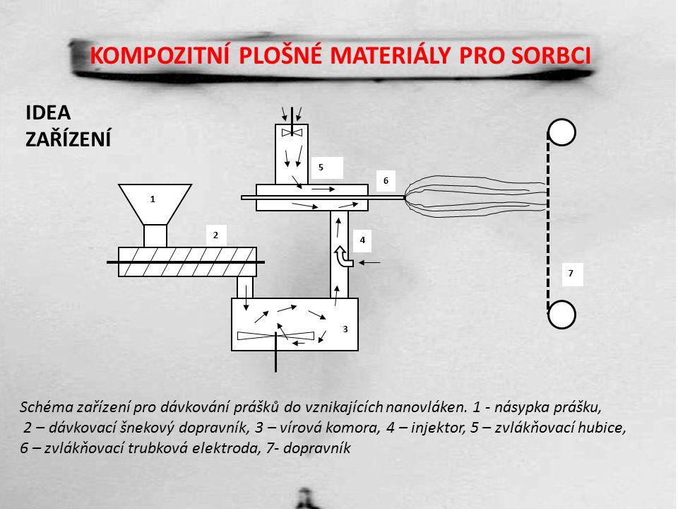KOMPOZITNÍ PLOŠNÉ MATERIÁLY PRO SORBCI Schéma zařízení pro dávkování prášků do vznikajících nanovláken.