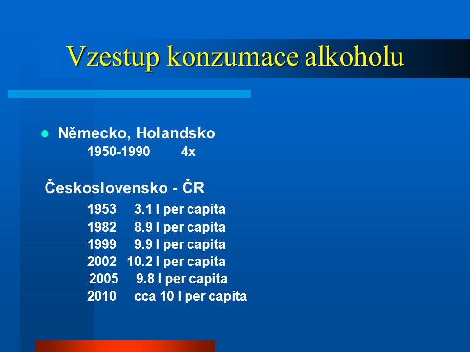 Alkohol - přícina úmrtí mladých osob (15-29 let) svět – 5%, muži - Evropa 25% východní Evropa 33%