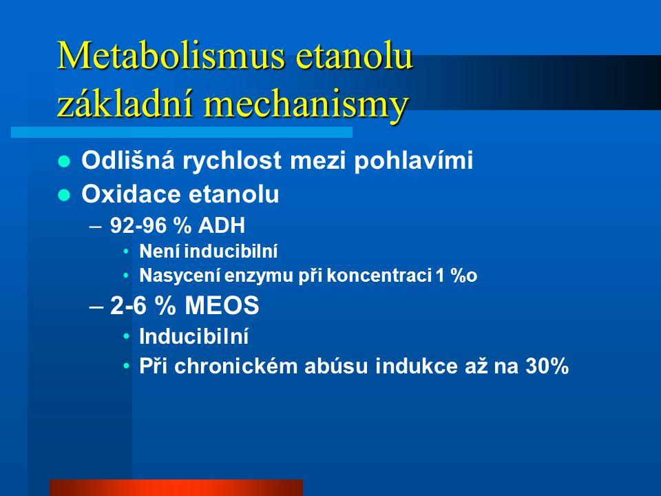 Metabolismus etanolu Alkohol dehydrogenasa –Dimerický protein, 2 aktivní místa –Třídy I-V –Geny ADH 1-7 –Proteiny – α β γ μ σ χ –Chromosom 4 –U primátů neinducibilní –Pohlavní rozdíl v aktivitě –Vyskytuje se ve všech tkáních –Význam pro oxidaci EtOH v GIT MEOS - CYP2E1 –Inducibilní systém