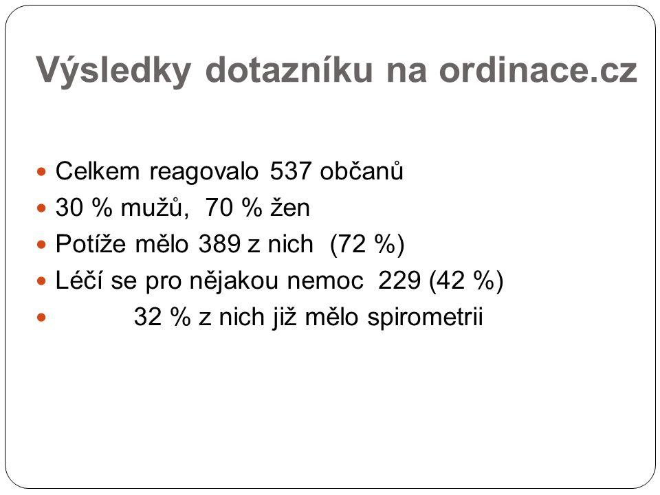 Výsledky dotazníku na ordinace.cz Celkem reagovalo 537 občanů 30 % mužů, 70 % žen Potíže mělo 389 z nich (72 %) Léčí se pro nějakou nemoc 229 (42 %) 32 % z nich již mělo spirometrii