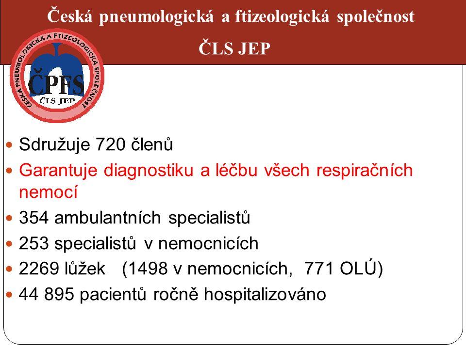 Sdružuje 720 členů Garantuje diagnostiku a léčbu všech respiračních nemocí 354 ambulantních specialistů 253 specialistů v nemocnicích 2269 lůžek (1498 v nemocnicích, 771 OLÚ) 44 895 pacientů ročně hospitalizováno Česká pneumologická a ftizeologická společnost ČLS JEP