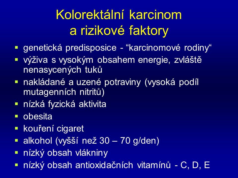 Kolorektální karcinom a rizikové faktory  genetická predisposice - karcinomové rodiny  výživa s vysokým obsahem energie, zvláště nenasycených tuků  nakládané a uzené potraviny (vysoká podíl mutagenních nitritů)  nízká fyzická aktivita  obesita  kouření cigaret  alkohol (vyšší než 30 – 70 g/den)  nízký obsah vlákniny  nízký obsah antioxidačních vitamínů - C, D, E
