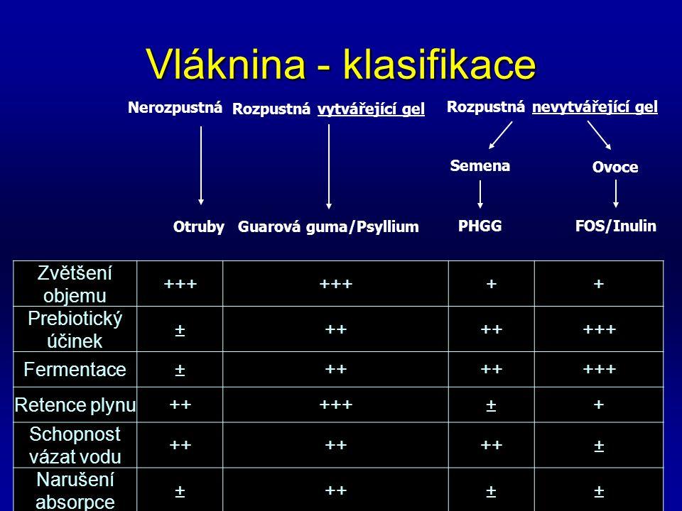 Nerozpustná Otruby Rozpustná vytvářející gel Guarová guma/Psyllium Ovoce FOS/Inulin Rozpustná nevytvářející gel Semena PHGG Vláknina - klasifikace Zvětšení objemu +++ ++ Prebiotický účinek ±++ +++ Fermentace±++ +++ Retence plynu+++++±+ Schopnost vázat vodu ++ ± Narušení absorpce ±++±±