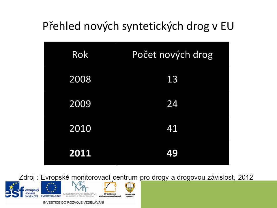 Přehled nových syntetických drog v EU RokPočet nových drog 200813 200924 201041 201149 Zdroj : Evropské monitorovací centrum pro drogy a drogovou závislost, 2012
