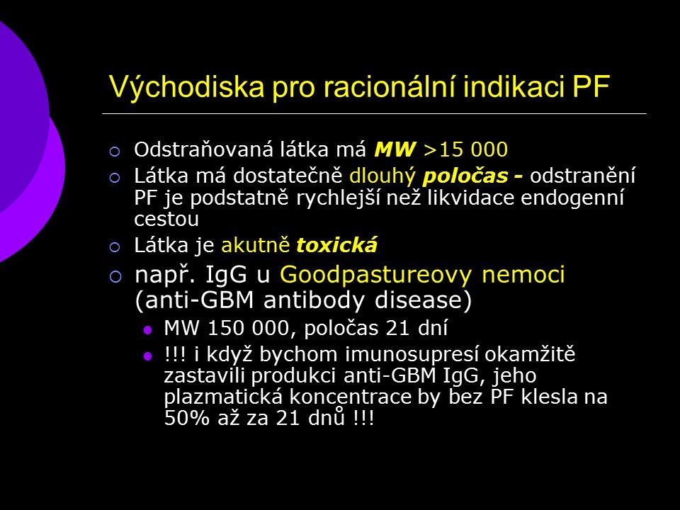 Východiska pro racionální indikaci PF  Odstraňovaná látka má MW >15 000  Látka má dostatečně dlouhý poločas - odstranění PF je podstatně rychlejší než likvidace endogenní cestou  Látka je akutně toxická  např.