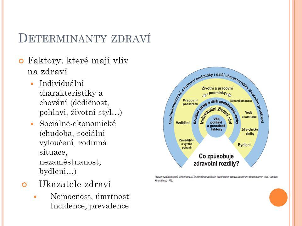 D ETERMINANTY ZDRAVÍ Faktory, které mají vliv na zdraví Individuální charakteristiky a chování (dědičnost, pohlaví, životní styl…) Sociálně-ekonomické (chudoba, sociální vyloučení, rodinná situace, nezaměstnanost, bydlení…) Ukazatele zdraví Nemocnost, úmrtnost Incidence, prevalence