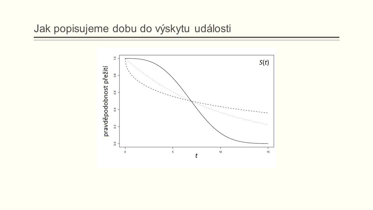 Kaplan-Meierův odhad funkce přežití - příklad Příklad 3: Záložka gbc obsahuje data pacientek z German Breast Cancer Study.