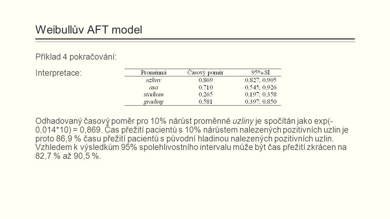 Weibullův AFT model Příklad 4 pokračování: Interpretace: Odhadovaný časový poměr pro 10% nárůst proměnné uzliny je spočítán jako exp(- 0,014*10) = 0,869.