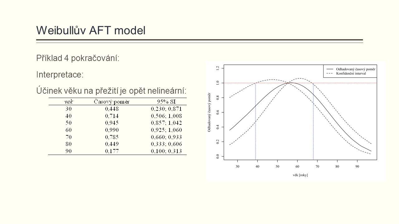 Weibullův AFT model Příklad 4 pokračování: Interpretace: Účinek věku na přežití je opět nelineární: