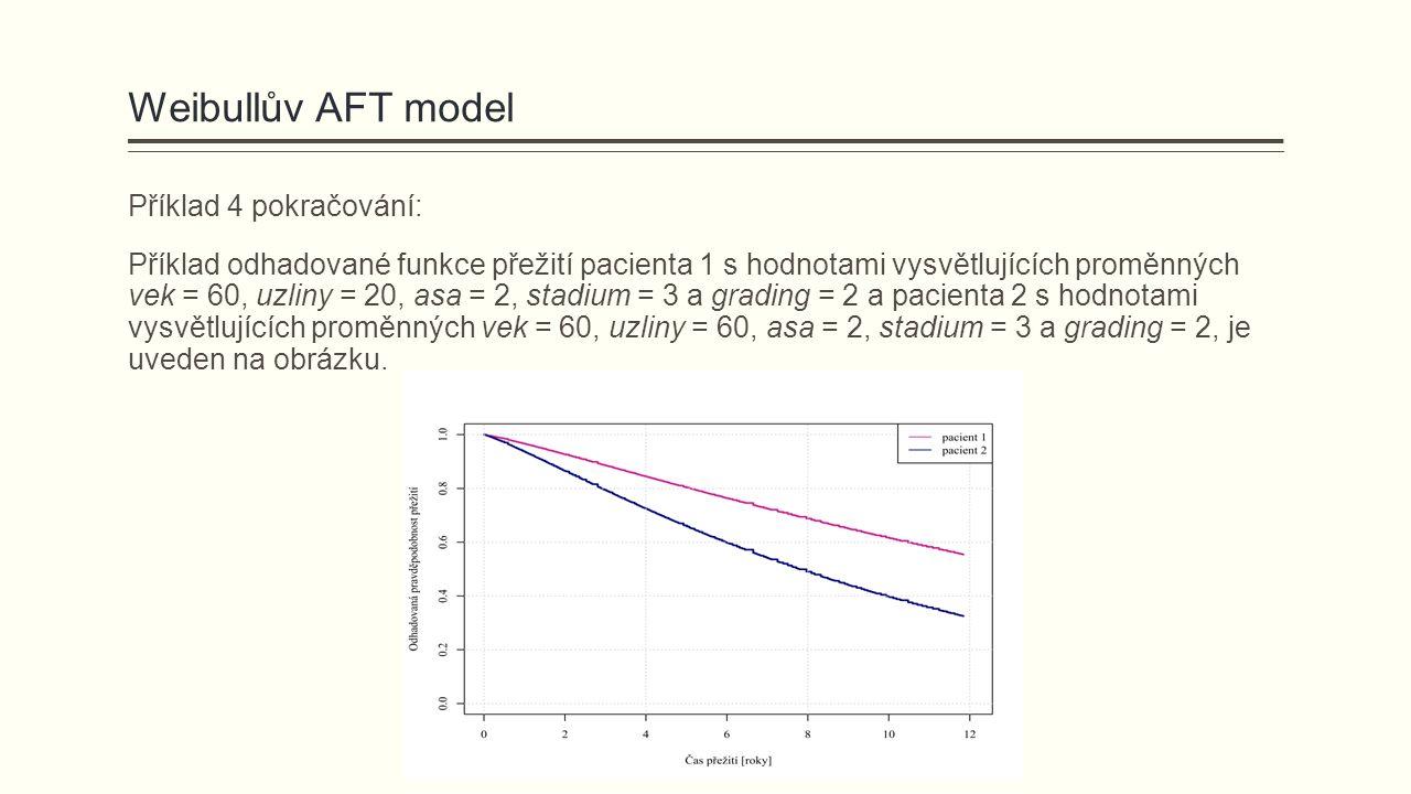 Weibullův AFT model Příklad 4 pokračování: Příklad odhadované funkce přežití pacienta 1 s hodnotami vysvětlujících proměnných vek = 60, uzliny = 20, asa = 2, stadium = 3 a grading = 2 a pacienta 2 s hodnotami vysvětlujících proměnných vek = 60, uzliny = 60, asa = 2, stadium = 3 a grading = 2, je uveden na obrázku.