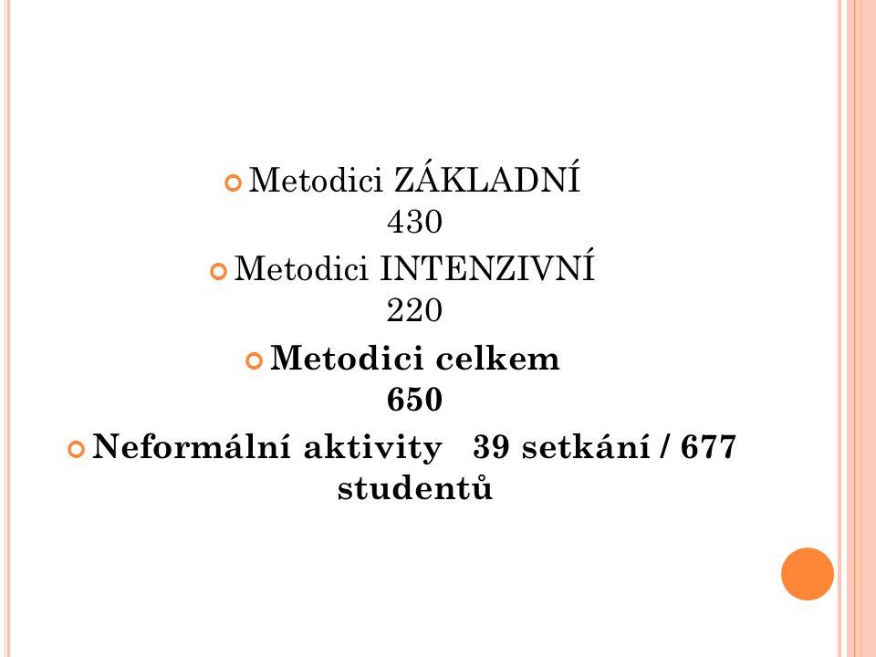 Metodici ZÁKLADNÍ 430 Metodici INTENZIVNÍ 220 Metodici celkem 650 Neformální aktivity 39 setkání / 677 studentů