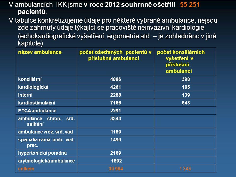 V ambulancích IKK jsme v roce 2012 souhrnně ošetřili 55 251 pacientů. V tabulce konkretizujeme údaje pro některé vybrané ambulance, nejsou zde zahrnut