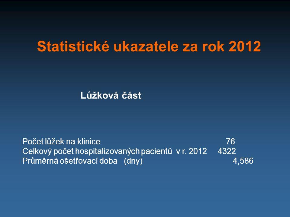 Statistické ukazatele za rok 2012 Lůžková část Počet lůžek na klinice 76 Celkový počet hospitalizovaných pacientů v r. 2012 4322 Průměrná ošetřovací d