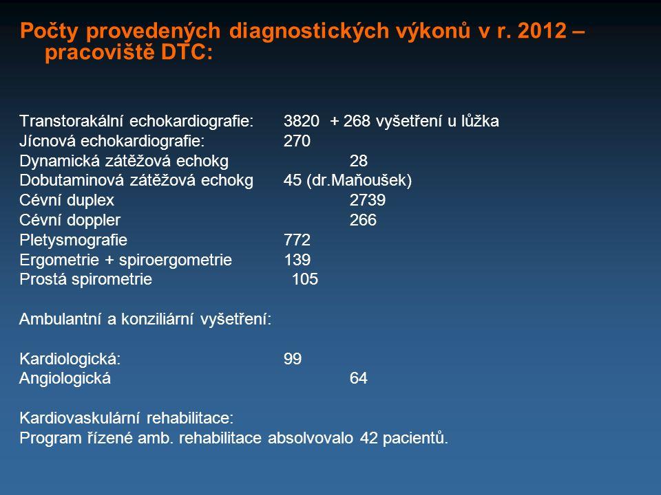 Počty provedených diagnostických výkonů v r. 2012 – pracoviště DTC: Transtorakální echokardiografie:3820 + 268 vyšetření u lůžka Jícnová echokardiogra