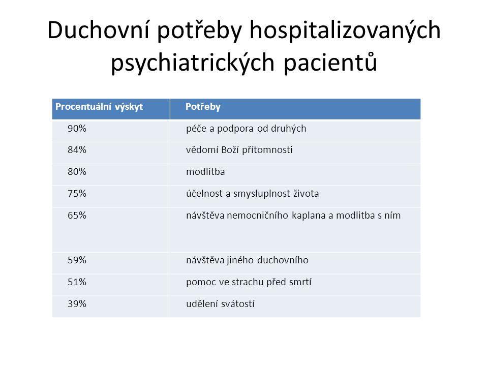Duchovní potřeby hospitalizovaných psychiatrických pacientů Procentuální výskyt Potřeby 90%péče a podpora od druhých 84%vědomí Boží přítomnosti 80%mod