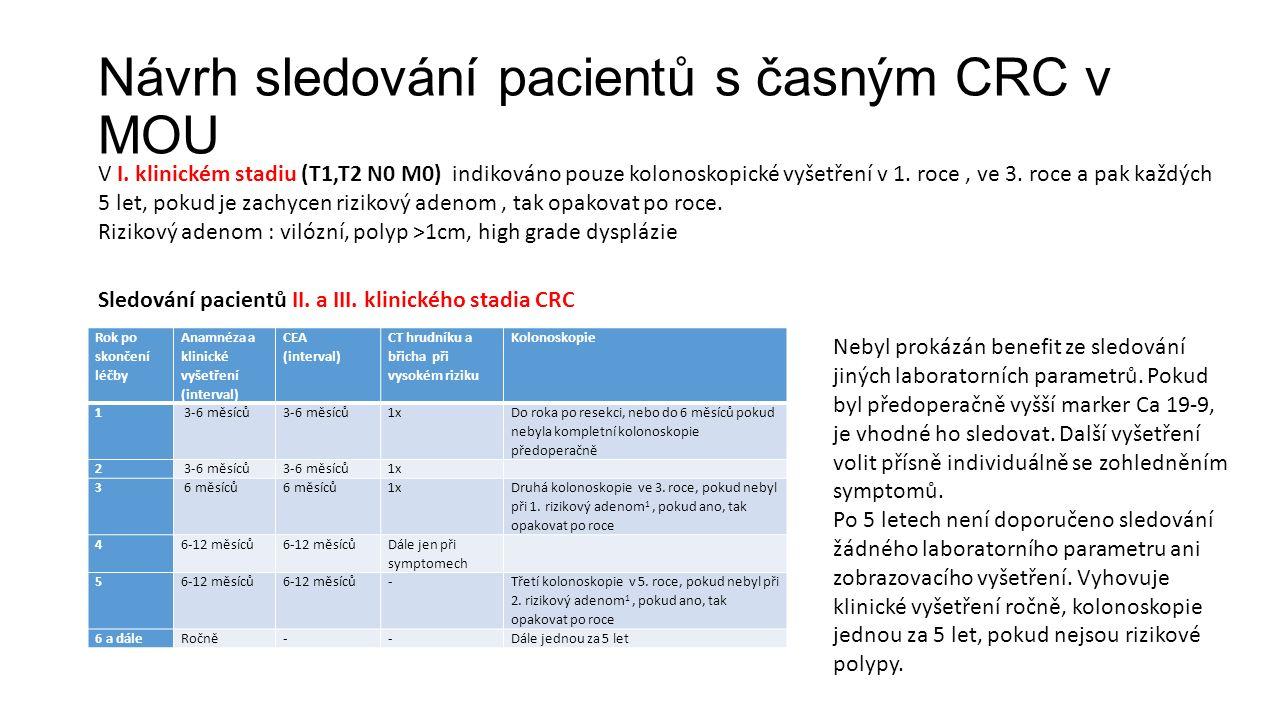 Návrh sledování pacientů s časným CRC v MOU Rok po skončení léčby Anamnéza a klinické vyšetření (interval) CEA (interval) CT hrudníku a břicha při vysokém riziku Kolonoskopie 1 3-6 měsíců 1x Do roka po resekci, nebo do 6 měsíců pokud nebyla kompletní kolonoskopie předoperačně 2 3-6 měsíců 1x 3 6 měsíců 1x Druhá kolonoskopie ve 3.