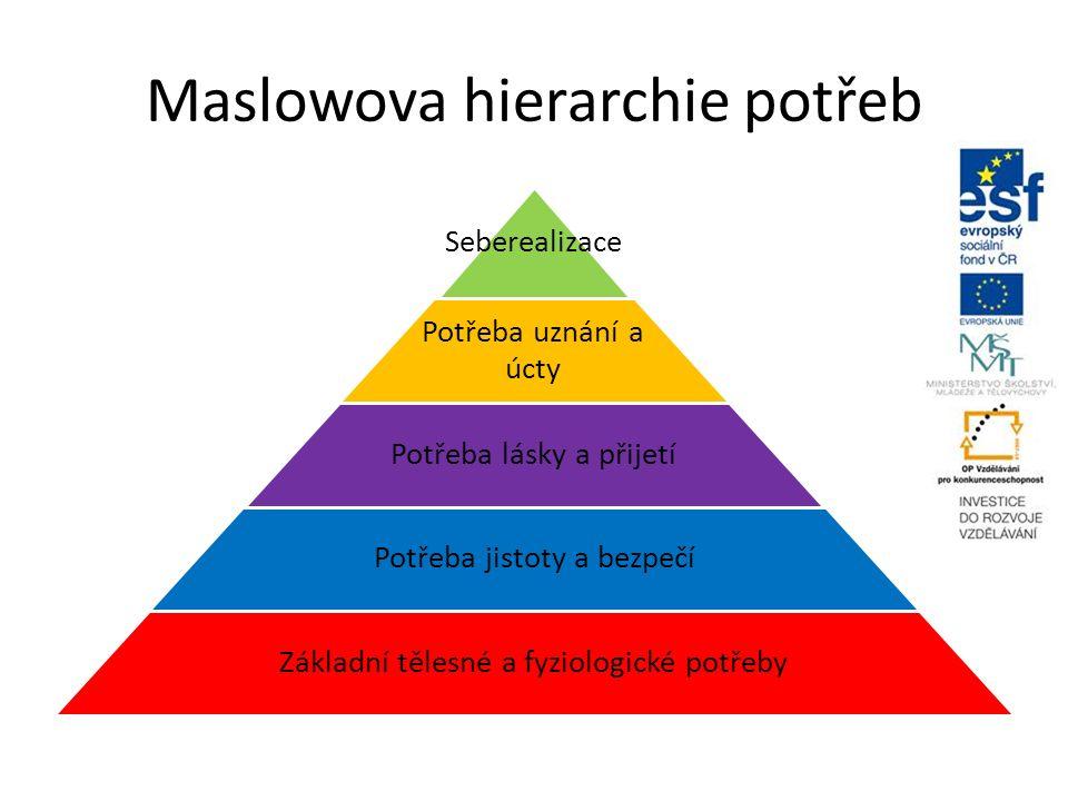 Maslowova hierarchie potřeb Seberealizace Potřeba uznání a úcty Potřeba lásky a přijetí Potřeba jistoty a bezpečí Základní tělesné a fyziologické potřeby