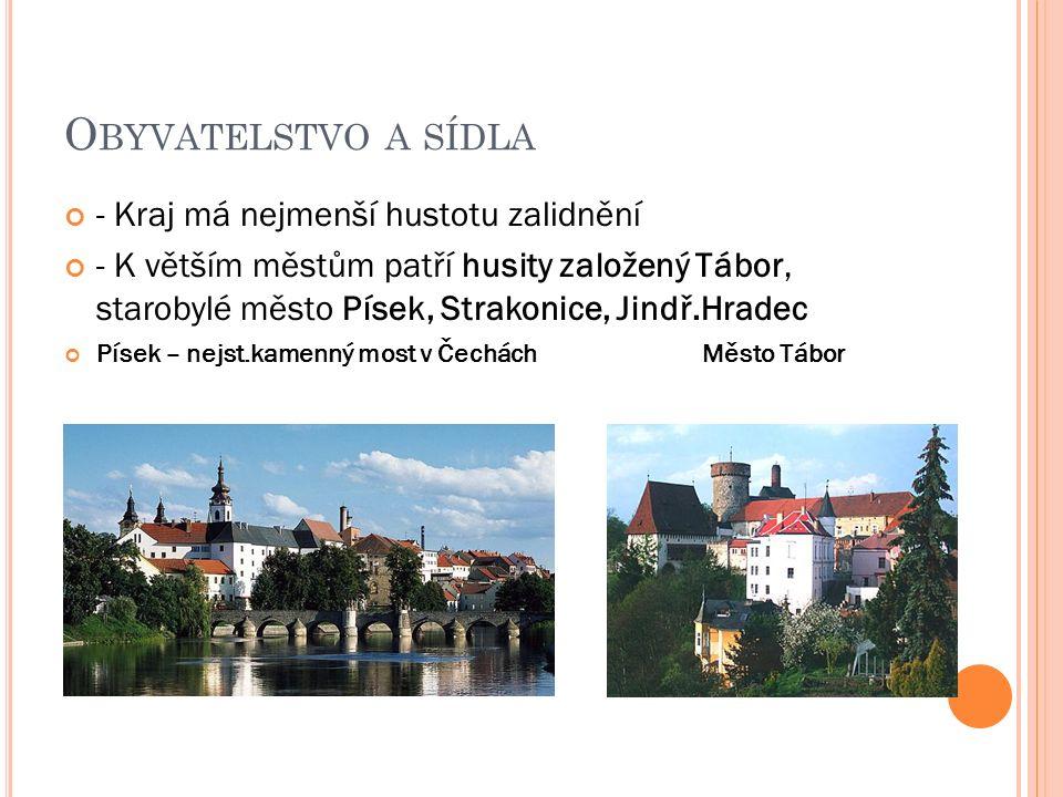 O BYVATELSTVO A SÍDLA - Kraj má nejmenší hustotu zalidnění - K větším městům patří husity založený Tábor, starobylé město Písek, Strakonice, Jindř.Hradec Písek – nejst.kamenný most v ČecháchMěsto Tábor