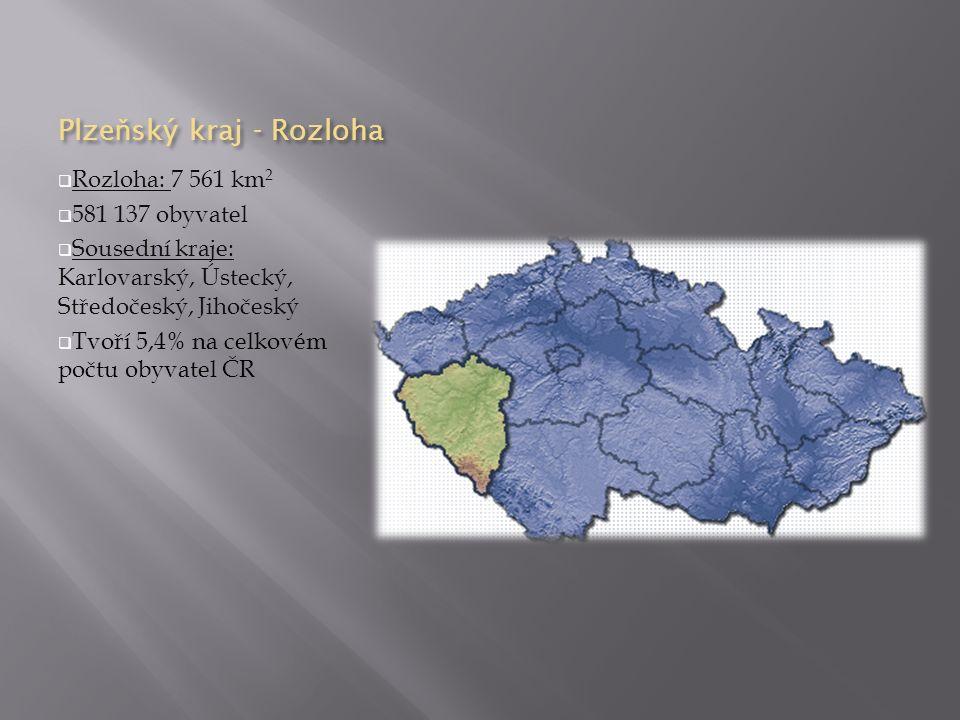 Plze ň ský kraj - Rozloha  Rozloha: 7 561 km 2  581 137 obyvatel  Sousední kraje: Karlovarský, Ústecký, Středočeský, Jihočeský  Tvoří 5,4% na celkovém počtu obyvatel ČR