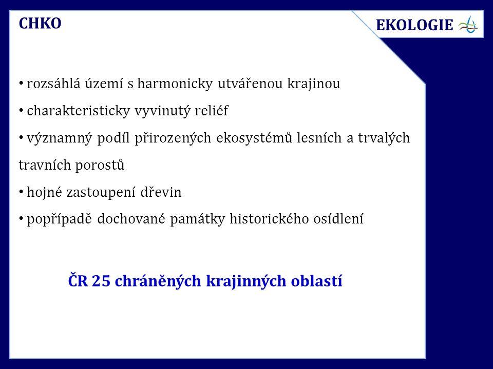 CHKO rozsáhlá území s harmonicky utvářenou krajinou charakteristicky vyvinutý reliéf významný podíl přirozených ekosystémů lesních a trvalých travních porostů hojné zastoupení dřevin popřípadě dochované památky historického osídlení ČR 25 chráněných krajinných oblastí EKOLOGIE
