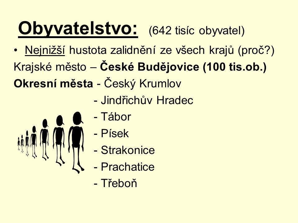 Obyvatelstvo: (642 tisíc obyvatel) Nejnižší hustota zalidnění ze všech krajů (proč?) Krajské město – České Budějovice (100 tis.ob.) Okresní města - Če