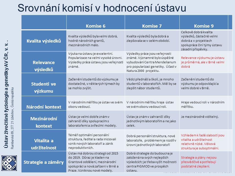 Kancelář Akademie věd ČR 1.