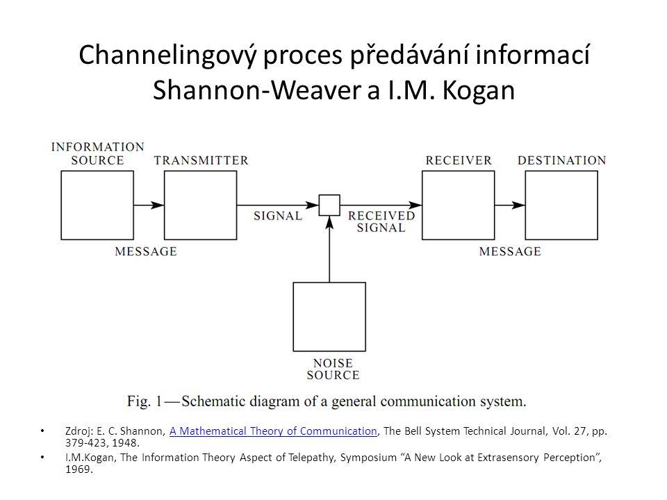 Channelingový proces předávání informací Shannon-Weaver a I.M. Kogan Zdroj: E. C. Shannon, A Mathematical Theory of Communication, The Bell System Tec