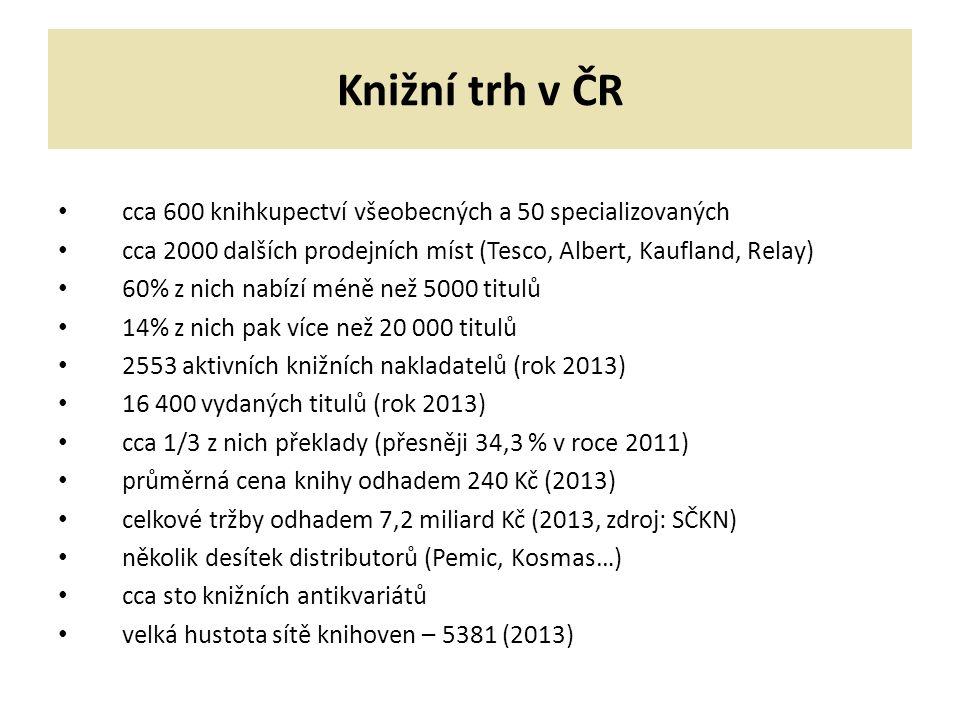 Knižní trh v ČR cca 600 knihkupectví všeobecných a 50 specializovaných cca 2000 dalších prodejních míst (Tesco, Albert, Kaufland, Relay) 60% z nich nabízí méně než 5000 titulů 14% z nich pak více než 20 000 titulů 2553 aktivních knižních nakladatelů (rok 2013) 16 400 vydaných titulů (rok 2013) cca 1/3 z nich překlady (přesněji 34,3 % v roce 2011) průměrná cena knihy odhadem 240 Kč (2013) celkové tržby odhadem 7,2 miliard Kč (2013, zdroj: SČKN) několik desítek distributorů (Pemic, Kosmas…) cca sto knižních antikvariátů velká hustota sítě knihoven – 5381 (2013)