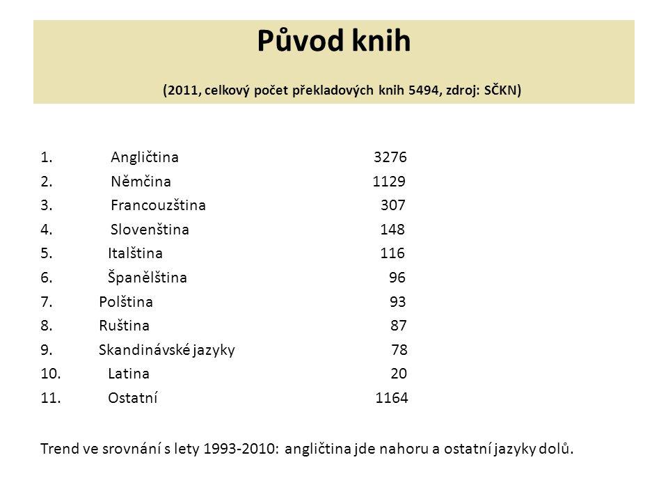 Původ knih (2011, celkový počet překladových knih 5494, zdroj: SČKN) 1.