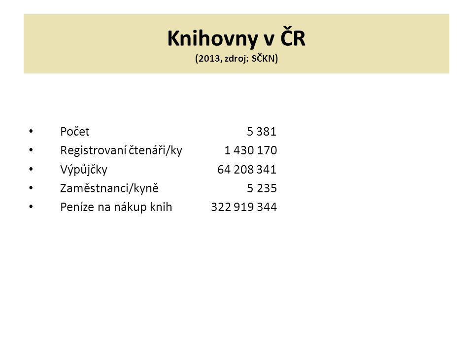 Knihovny v ČR (2013, zdroj: SČKN) Počet 5 381 Registrovaní čtenáři/ky 1 430 170 Výpůjčky 64 208 341 Zaměstnanci/kyně 5 235 Peníze na nákup knih 322 919 344