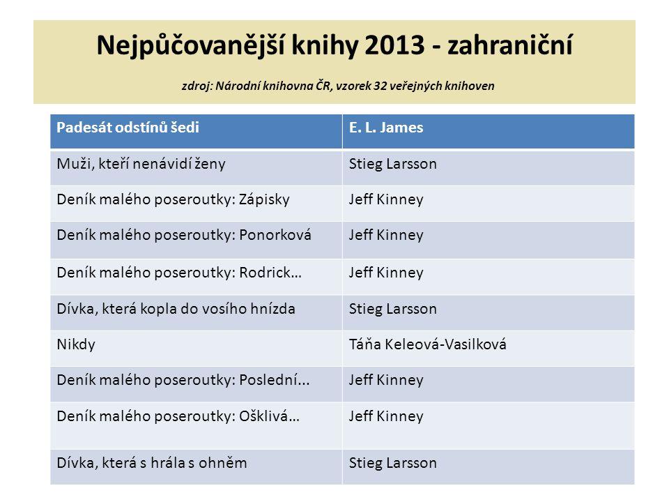Nejpůčovanější knihy 2013 - zahraniční zdroj: Národní knihovna ČR, vzorek 32 veřejných knihoven Padesát odstínů šediE.