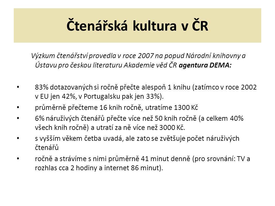 Čtenářská kultura v ČR Výzkum čtenářství provedla v roce 2007 na popud Národní knihovny a Ústavu pro českou literaturu Akademie věd ČR agentura DEMA: 83% dotazovaných si ročně přečte alespoň 1 knihu (zatímco v roce 2002 v EU jen 42%, v Portugalsku pak jen 33%).