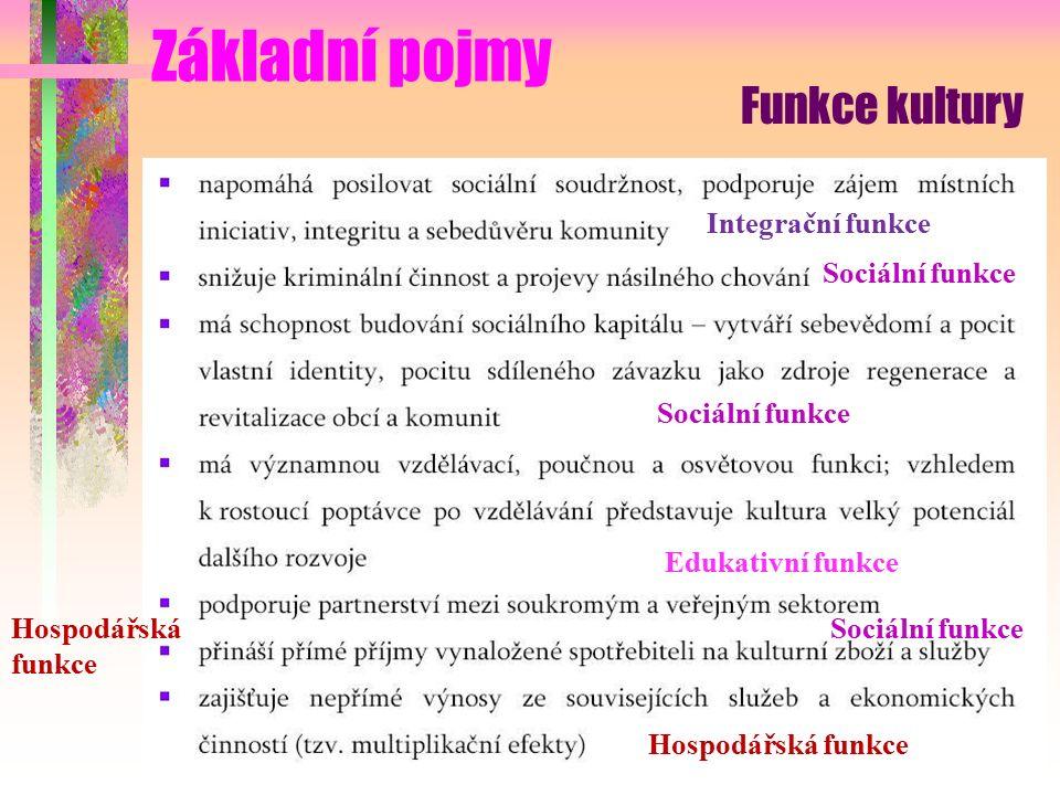 Základní pojmy Funkce kultury Integrační funkce Sociální funkce Edukativní funkce Hospodářská funkce Sociální funkce