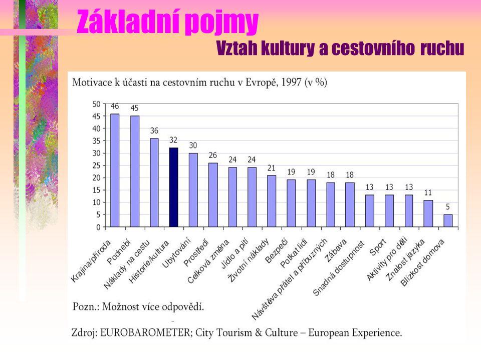 Základní pojmy Vztah kultury a cestovního ruchu