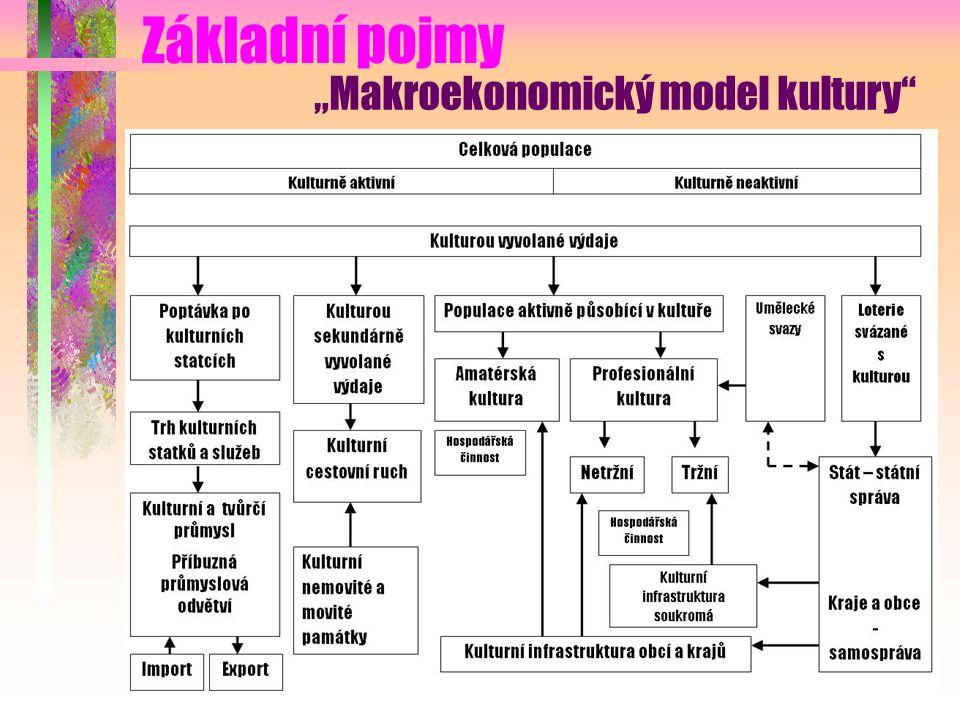 """Základní pojmy """"Makroekonomický model kultury"""