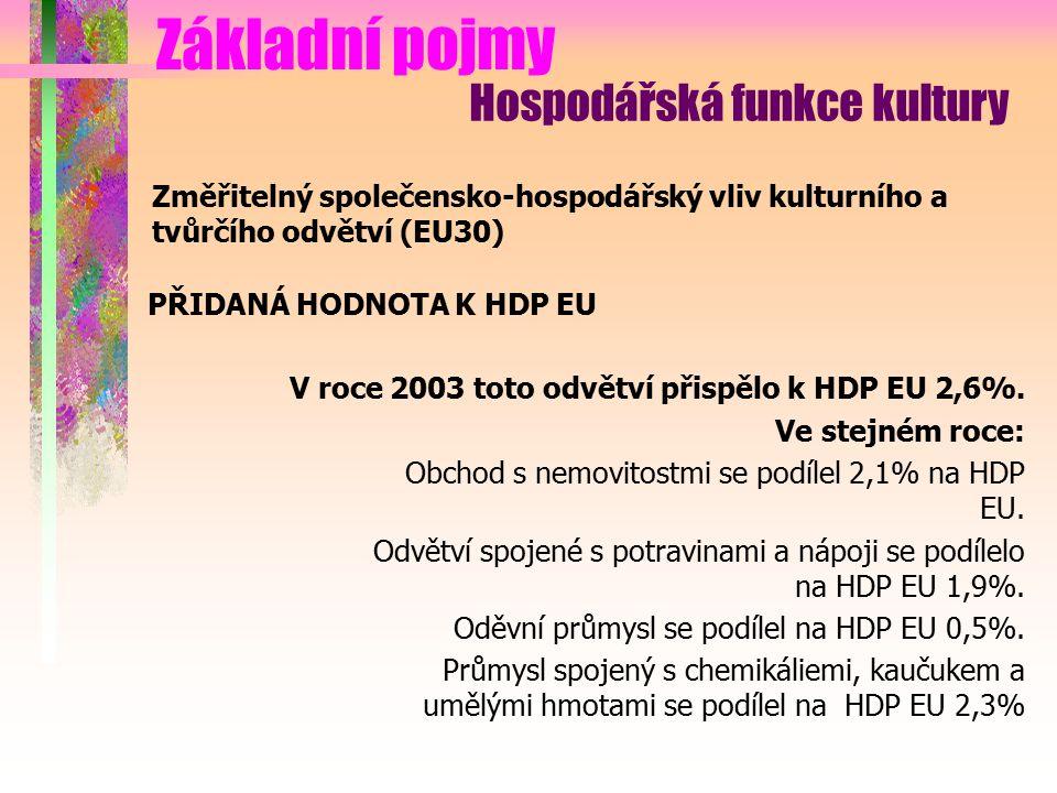 Základní pojmy Hospodářská funkce kultury Změřitelný společensko-hospodářský vliv kulturního a tvůrčího odvětví (EU30) PŘIDANÁ HODNOTA K HDP EU V roce 2003 toto odvětví přispělo k HDP EU 2,6%.