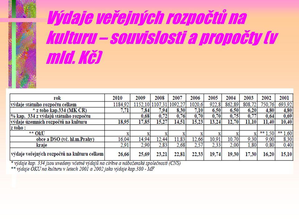 Výdaje veřejných rozpočtů na kulturu – souvislosti a propočty (v mld. Kč)