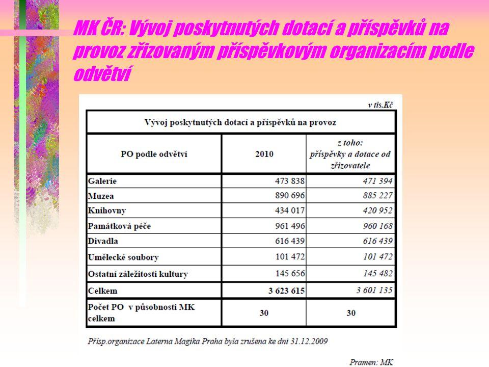 MK ČR: Vývoj poskytnutých dotací a příspěvků na provoz zřizovaným příspěvkovým organizacím podle odvětví