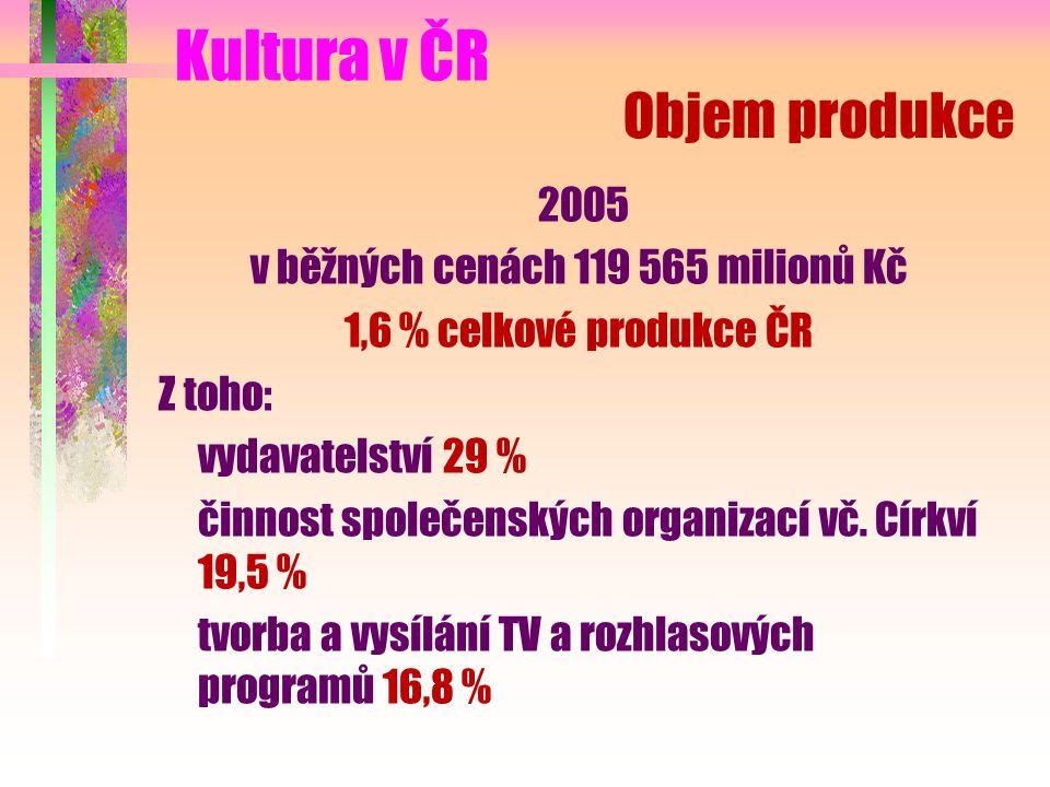Objem produkce 2005 v běžných cenách 119 565 milionů Kč 1,6 % celkové produkce ČR Z toho: vydavatelství 29 % činnost společenských organizací vč.
