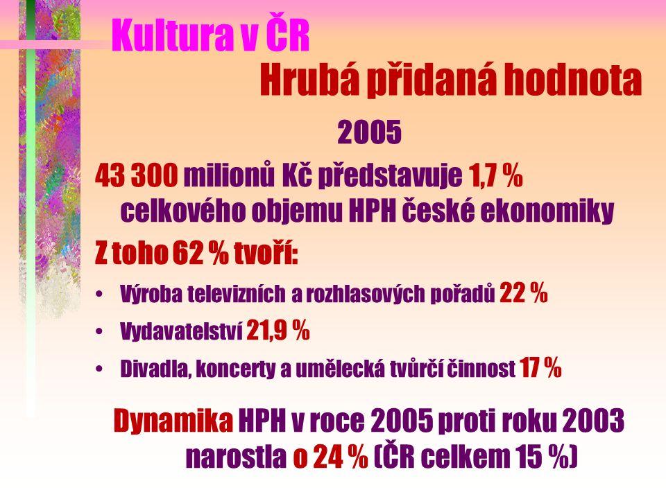Hrubá přidaná hodnota 2005 43 300 milionů Kč představuje 1,7 % celkového objemu HPH české ekonomiky Z toho 62 % tvoří: Výroba televizních a rozhlasových pořadů 22 % Vydavatelství 21,9 % Divadla, koncerty a umělecká tvůrčí činnost 17 % Dynamika HPH v roce 2005 proti roku 2003 narostla o 24 % (ČR celkem 15 %) Kultura v ČR
