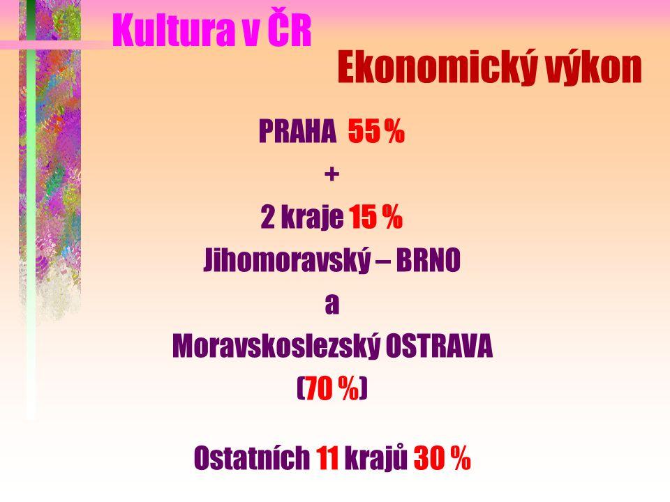Ekonomický výkon PRAHA 55 % + 2 kraje 15 % Jihomoravský – BRNO a Moravskoslezský OSTRAVA (70 %) Ostatních 11 krajů 30 % Kultura v ČR
