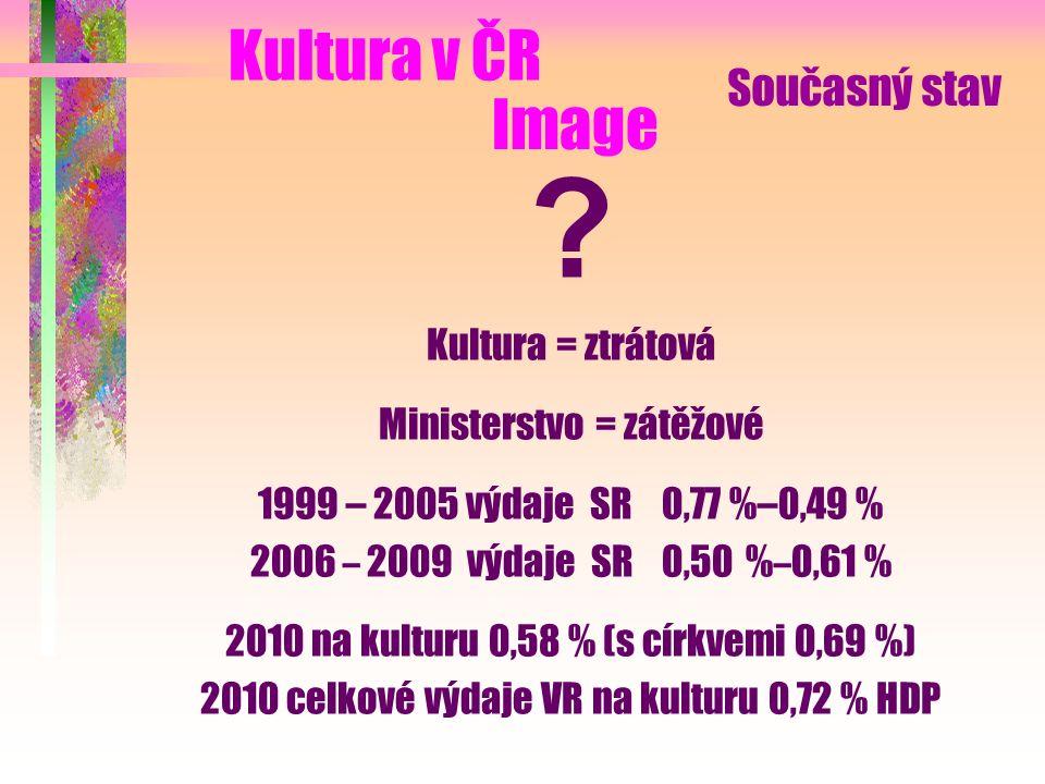 Kultura = ztrátová Ministerstvo = zátěžové 1999 – 2005 výdaje SR 0,77 %–0,49 % 2006 – 2009 výdaje SR 0,50 % – 0,61 % 2010 na kulturu 0,58 % (s církvemi 0,69 %) 2010 celkové výdaje VR na kulturu 0,72 % HDP Image Kultura v ČR Současný stav