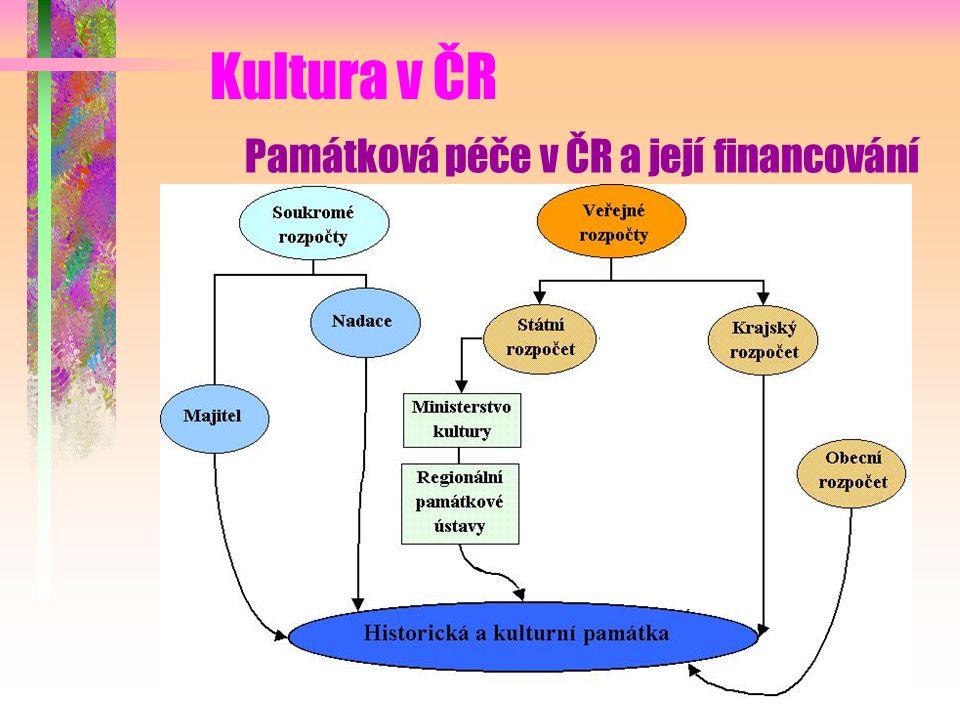 Kultura v ČR Památková péče v ČR a její financování