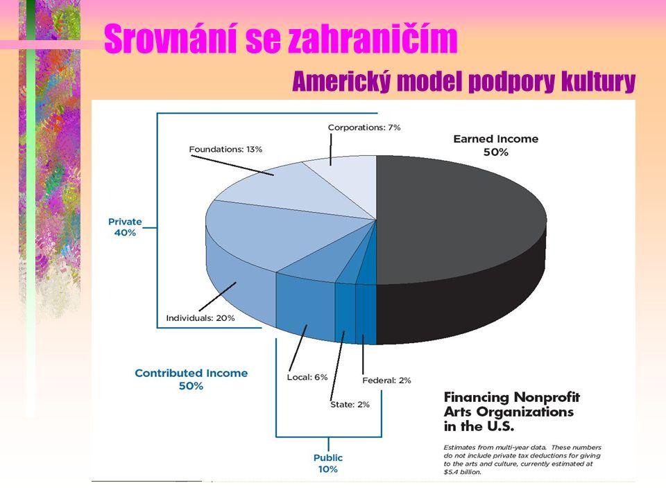 Americký model podpory kultury