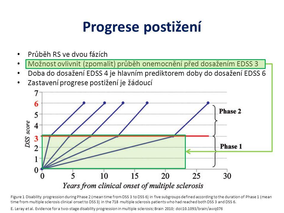Progrese postižení Průběh RS ve dvou fázích Možnost ovlivnit (zpomalit) průběh onemocnění před dosažením EDSS 3 Doba do dosažení EDSS 4 je hlavním pre