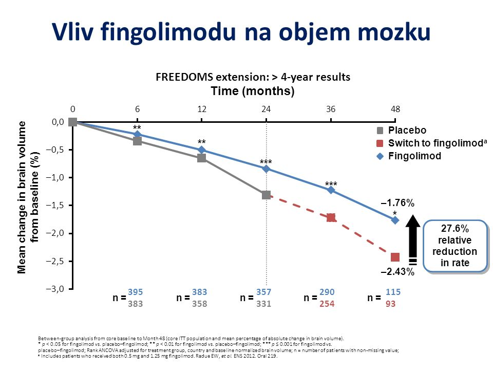 Vliv fingolimodu na objem mozku Between-group analysis from core baseline to Month 48 (core ITT population and mean percentage of absolute change in b