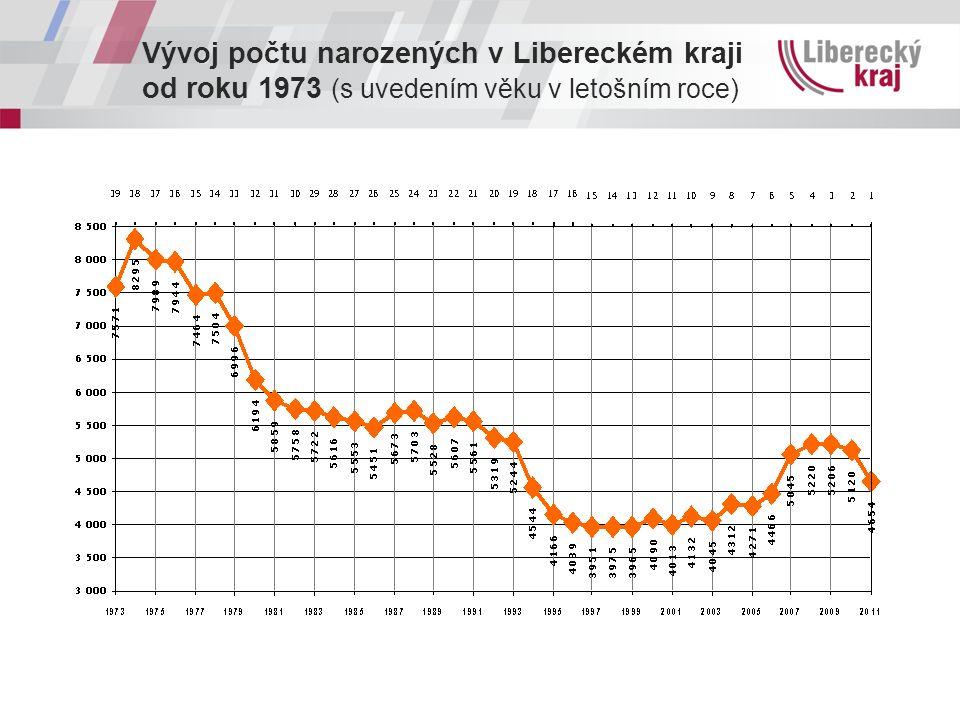 Vývoj počtu narozených v Libereckém kraji od roku 1973 (s uvedením věku v letošním roce)